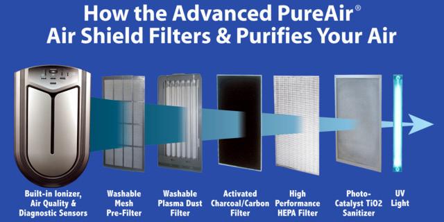 Advanced Ultrapure Air Shield 9 Stage
